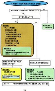 検討対象と対象外の地震.jpg